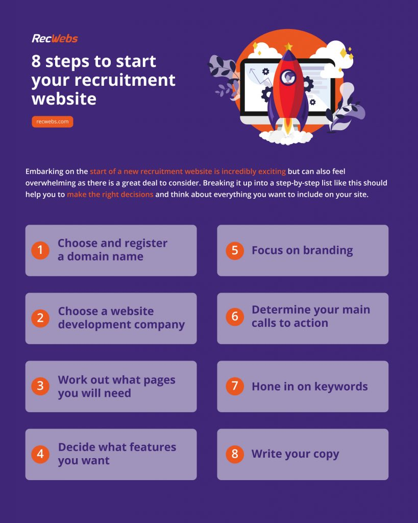 Infographic with 8 steps to start a recruitment website